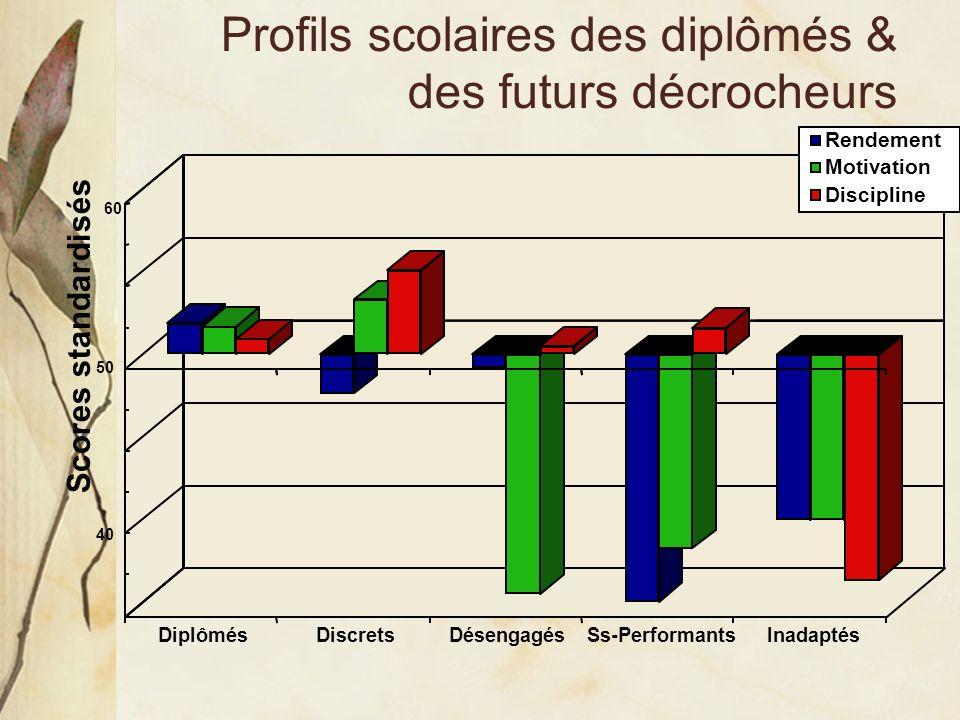 Profils scolaires des diplômés & des futurs décrocheurs