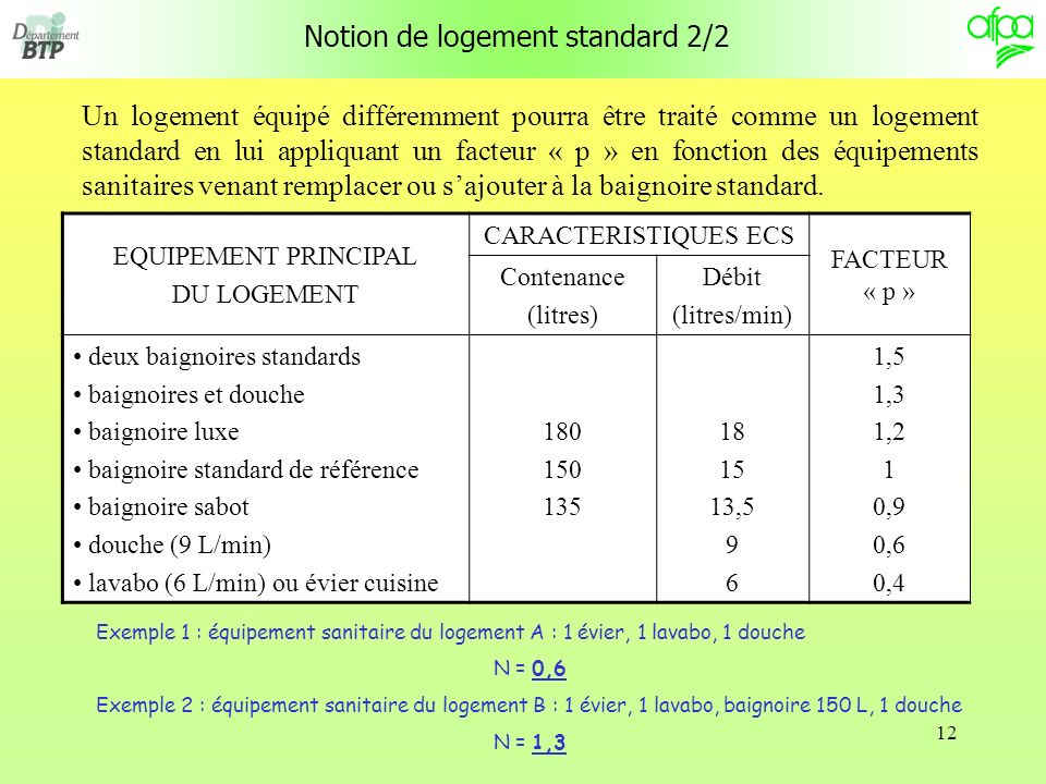 Notion de logement standard 2/2