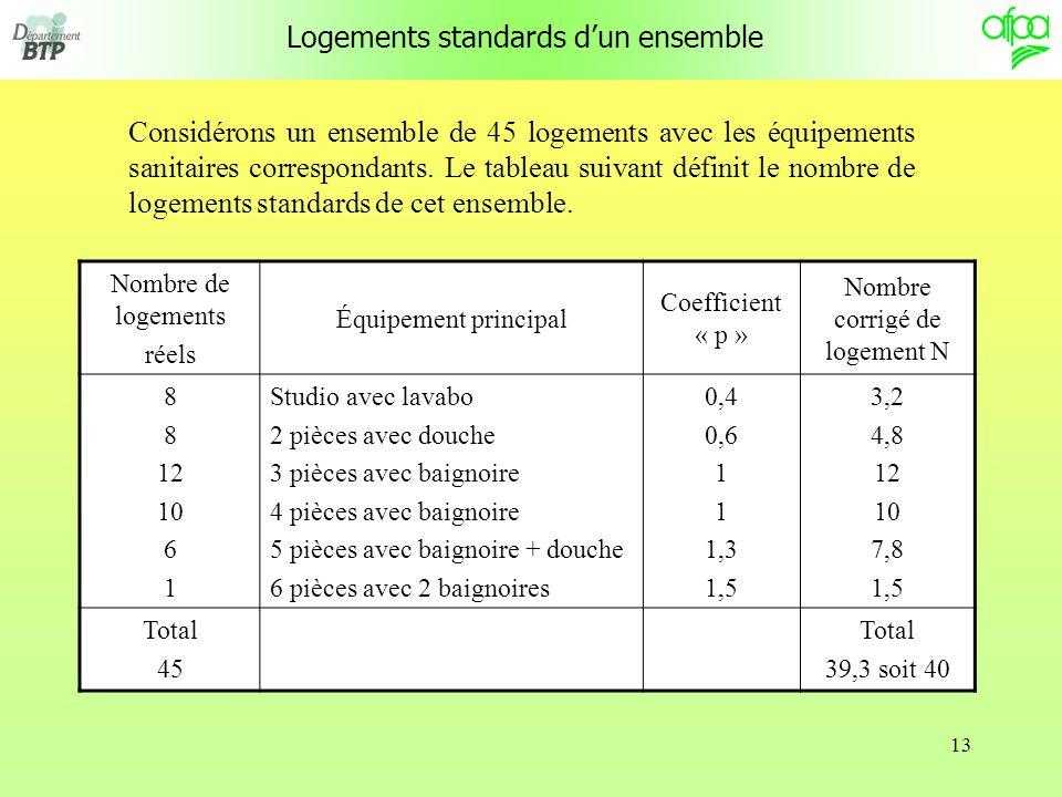 Logements standards d'un ensemble
