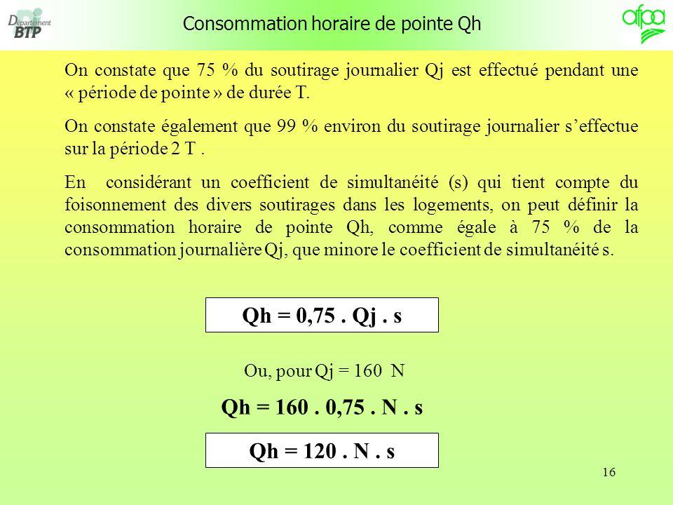 Consommation horaire de pointe Qh