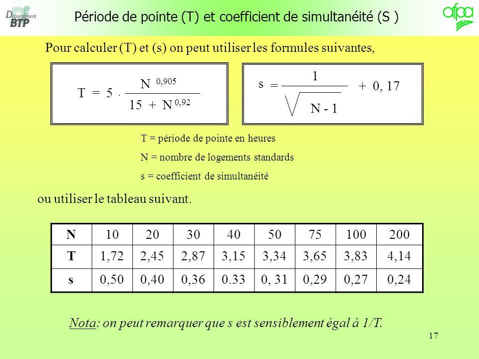 Période de pointe (T) et coefficient de simultanéité (S )