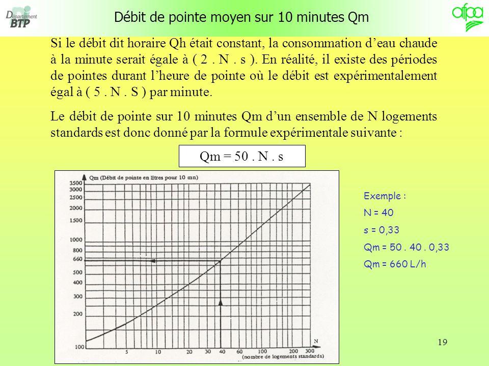 Débit de pointe moyen sur 10 minutes Qm