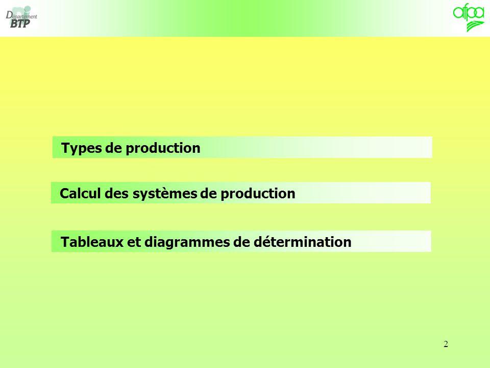 Types de production Calcul des systèmes de production Tableaux et diagrammes de détermination
