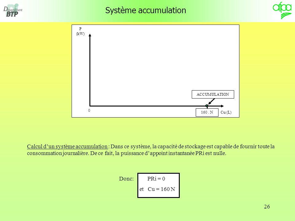 Système accumulation P (kW) Cu (L) ACCUMULATION. 160 . N.