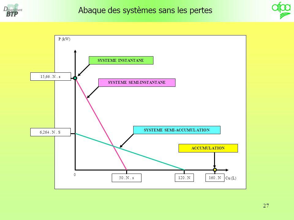 SYSTEME SEMI-INSTANTANE SYSTEME SEMI-ACCUMULATION
