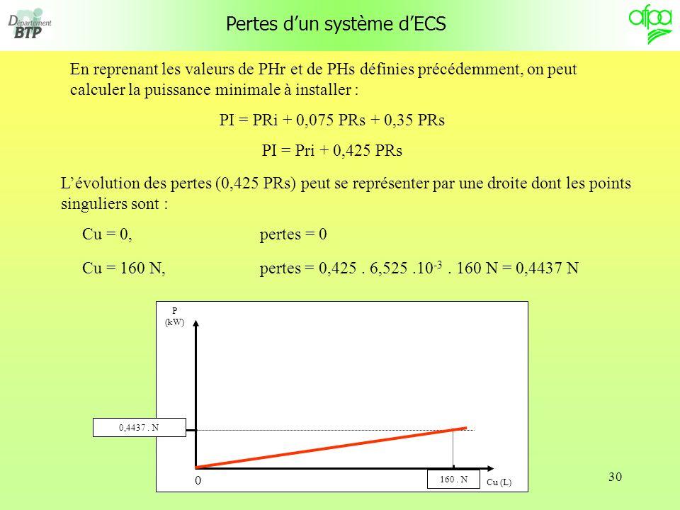 Pertes d'un système d'ECS