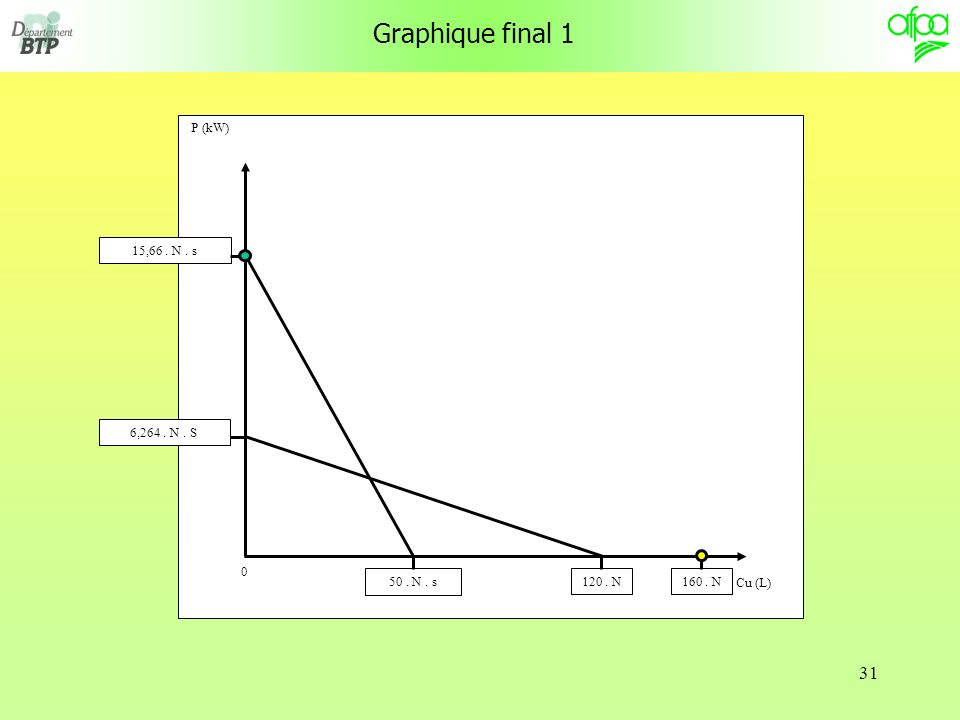 Graphique final 1 P (kW) Cu (L) 50 . N . s 6,264 . N . S 160 . N
