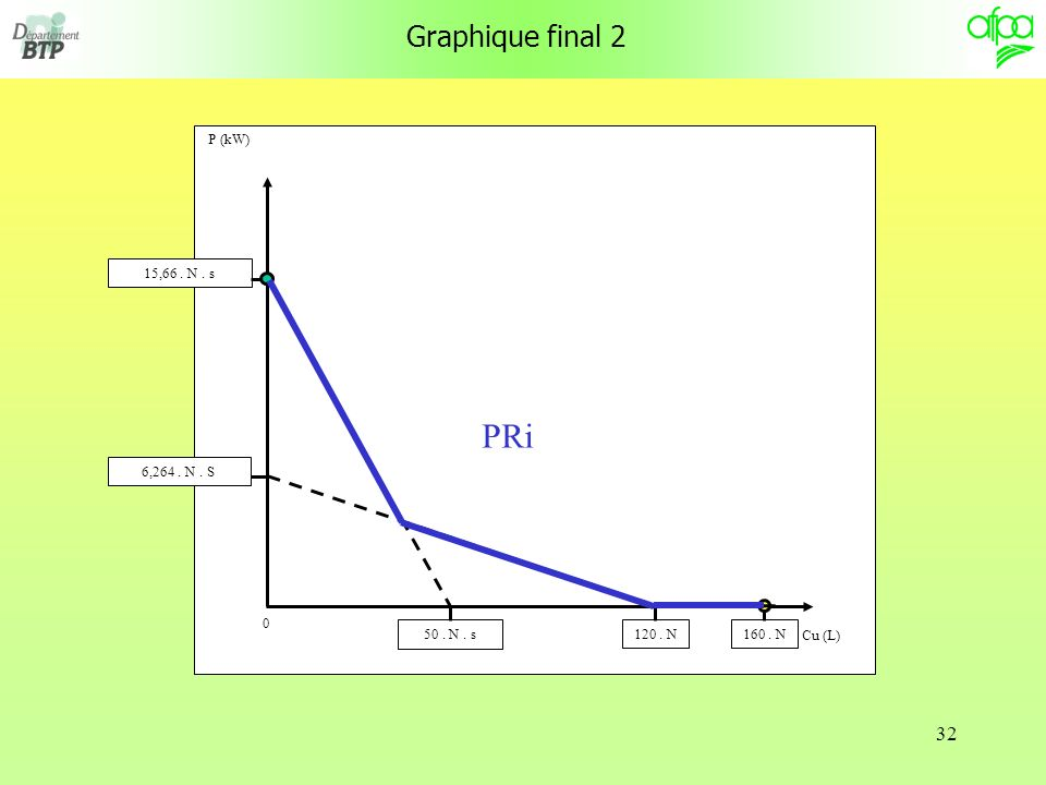 PRi Graphique final 2 P (kW) Cu (L) 50 . N . s 6,264 . N . S 160 . N