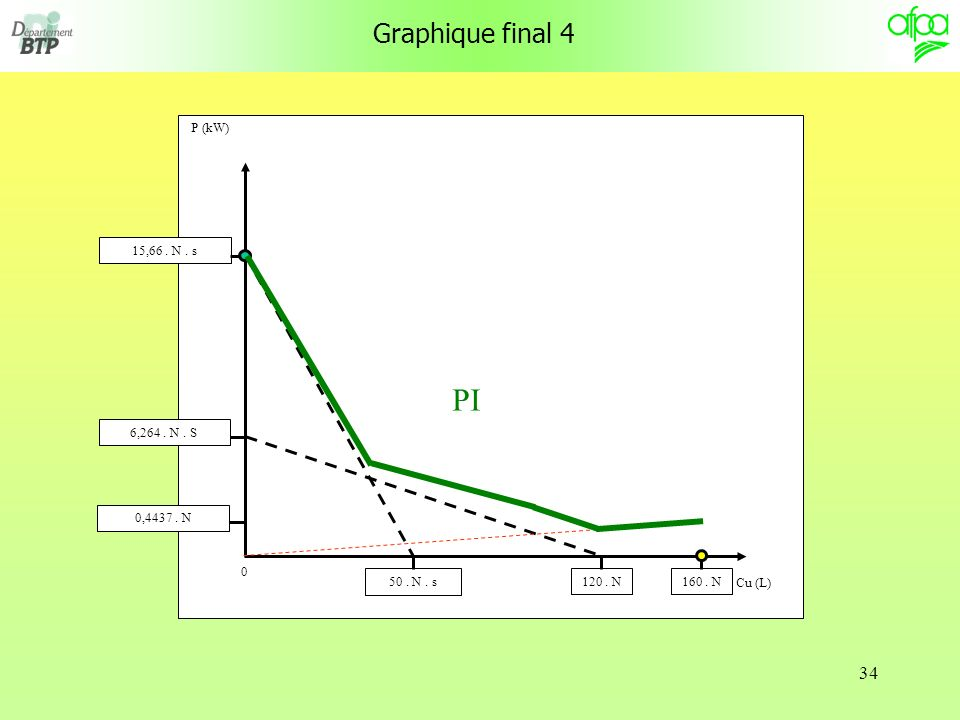 PI Graphique final 4 P (kW) Cu (L) 50 . N . s 6,264 . N . S 160 . N