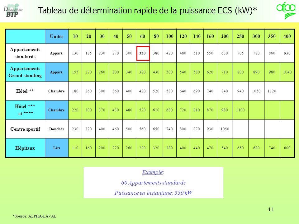 Tableau de détermination rapide de la puissance ECS (kW)*