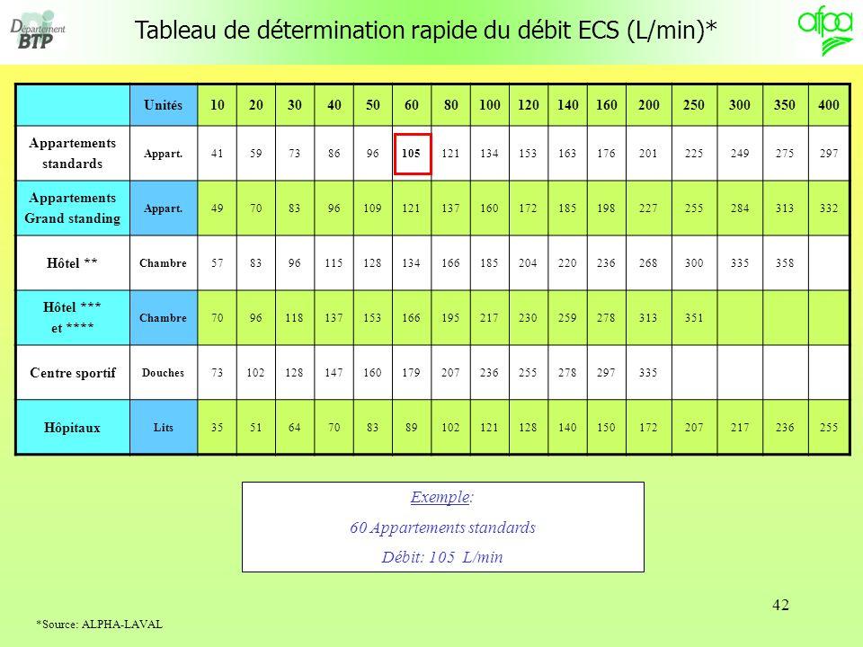 Tableau de détermination rapide du débit ECS (L/min)*