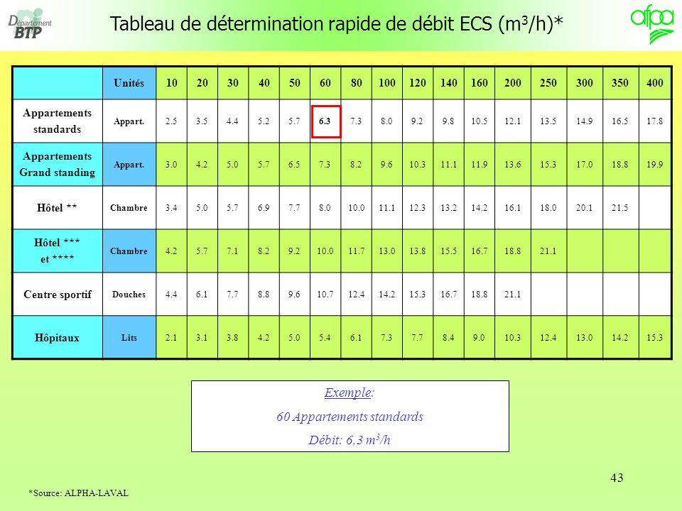 Tableau de détermination rapide de débit ECS (m3/h)*