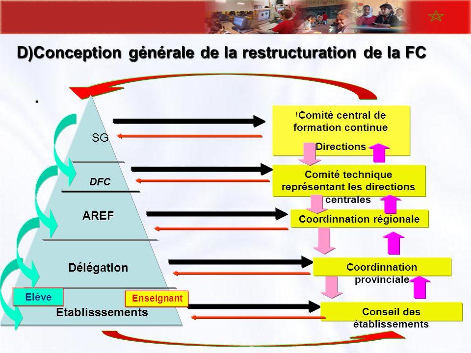 D)Conception générale de la restructuration de la FC