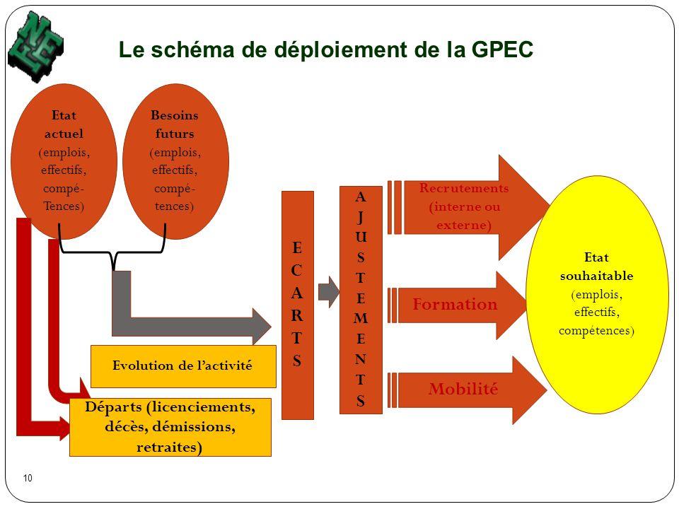 Le schéma de déploiement de la GPEC
