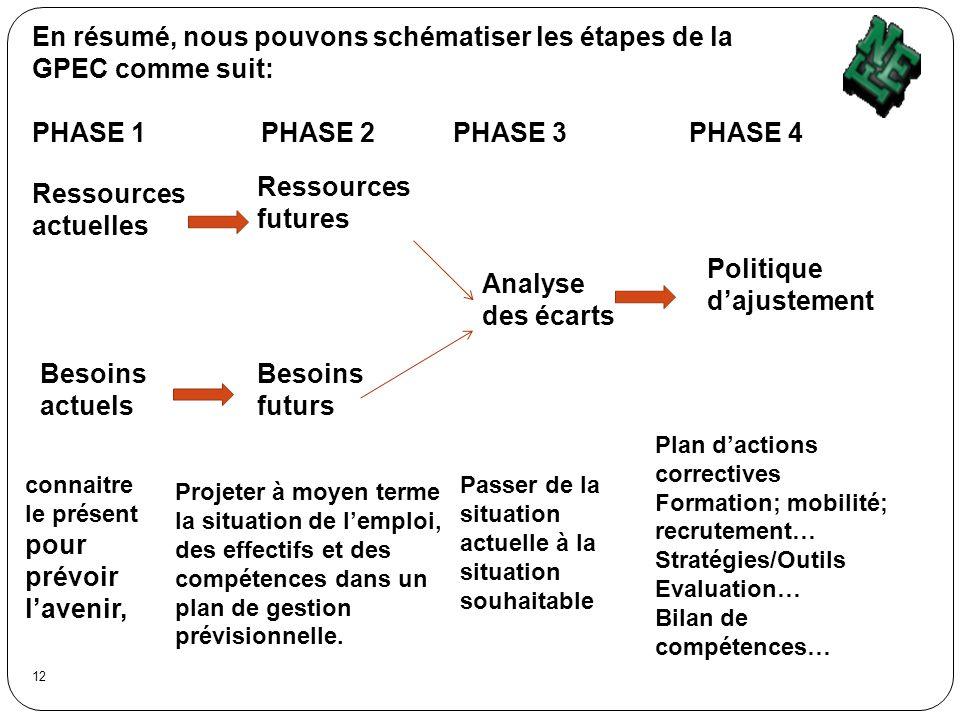 En résumé, nous pouvons schématiser les étapes de la GPEC comme suit: