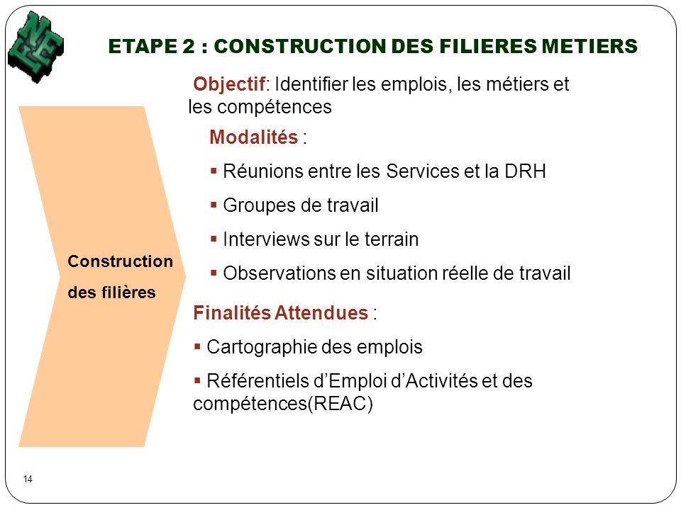 ETAPE 2 : CONSTRUCTION DES FILIERES METIERS