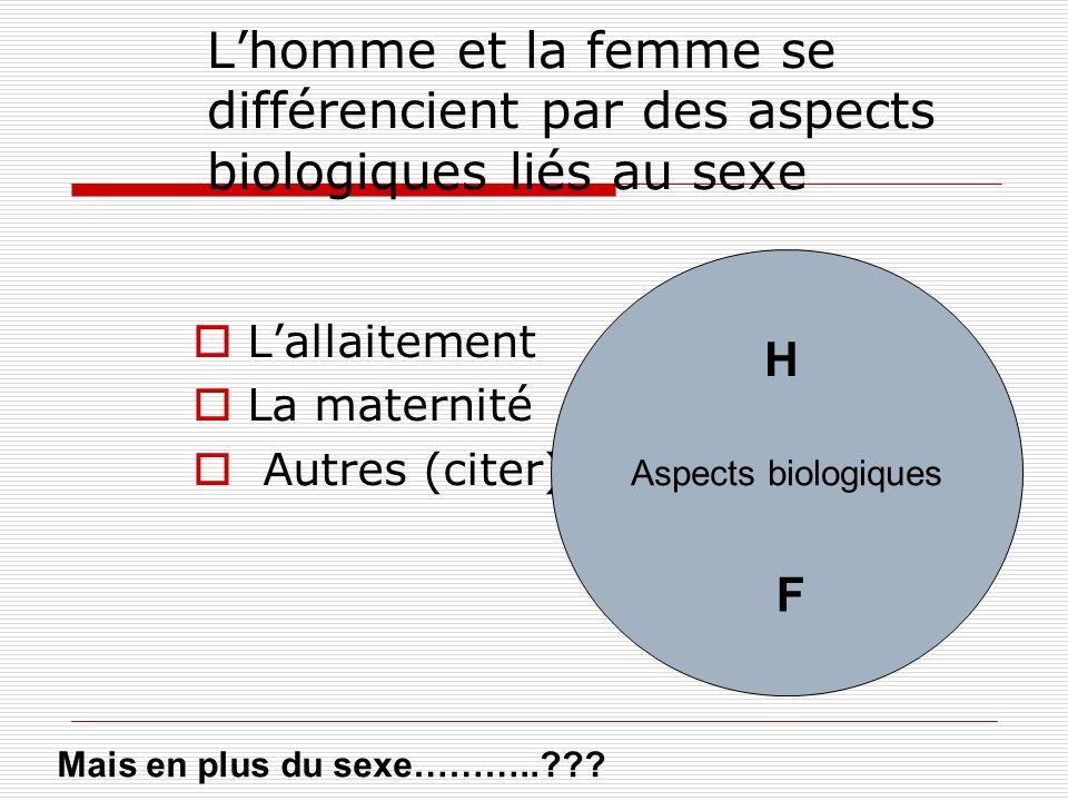 L'homme et la femme se différencient par des aspects biologiques liés au sexe