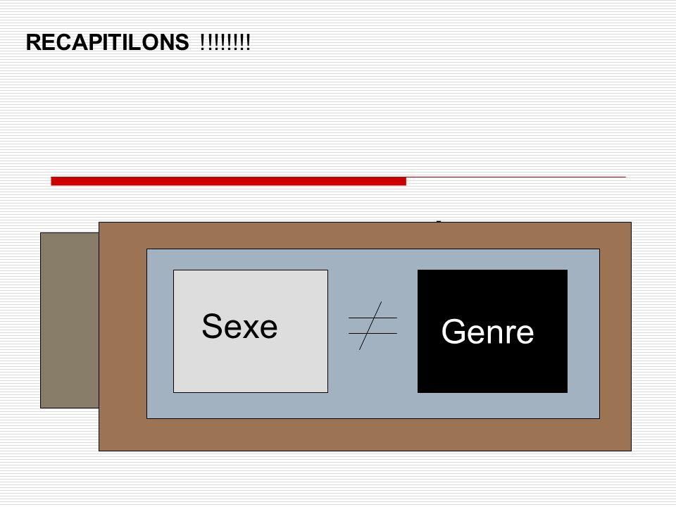 RECAPITILONS !!!!!!!! Genre : Définition Sexe Genre