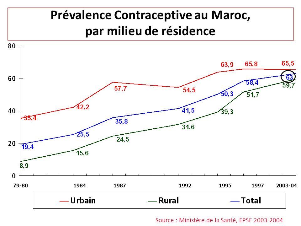 Prévalence Contraceptive au Maroc, par milieu de résidence