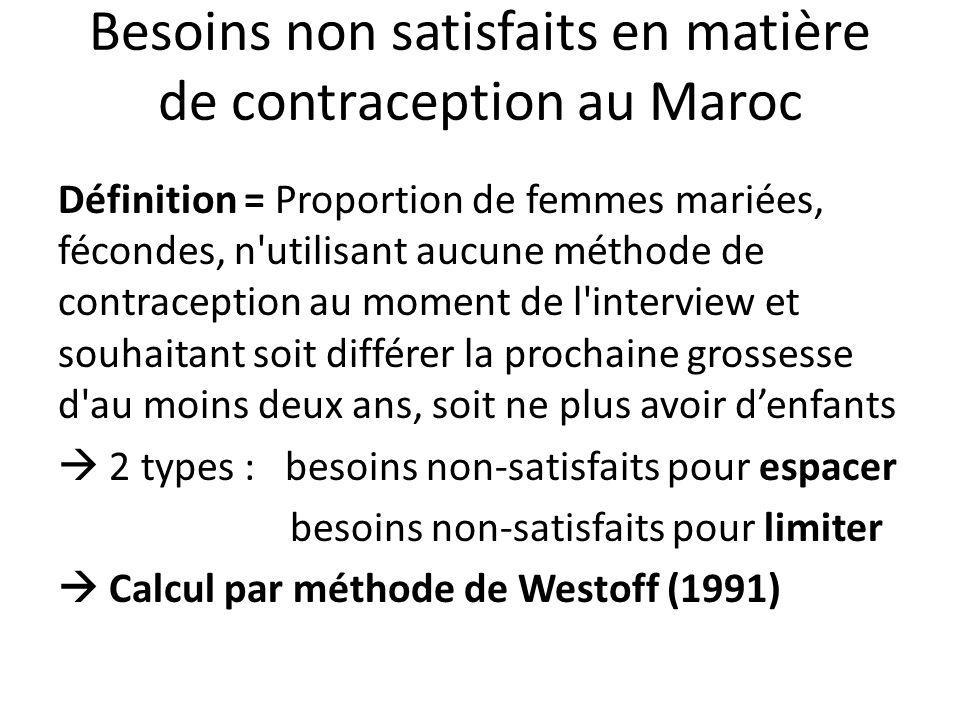 Besoins non satisfaits en matière de contraception au Maroc