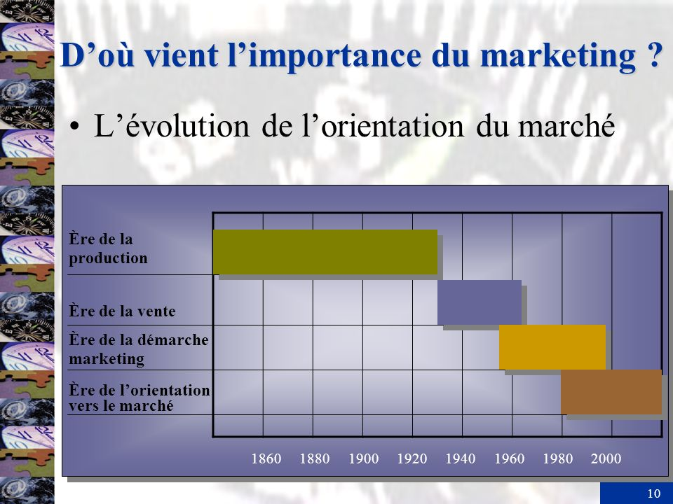D'où vient l'importance du marketing
