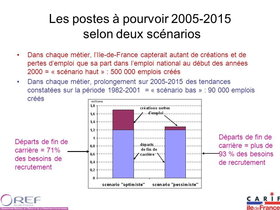 Les postes à pourvoir 2005-2015 selon deux scénarios