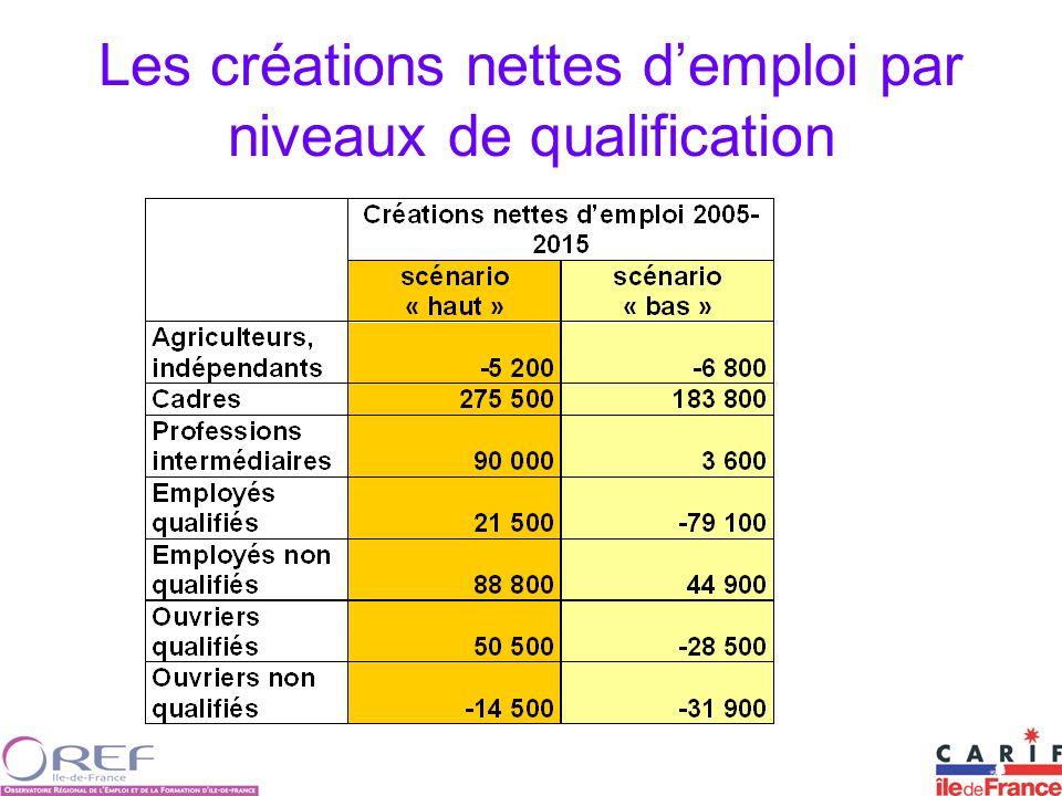 Les créations nettes d'emploi par niveaux de qualification