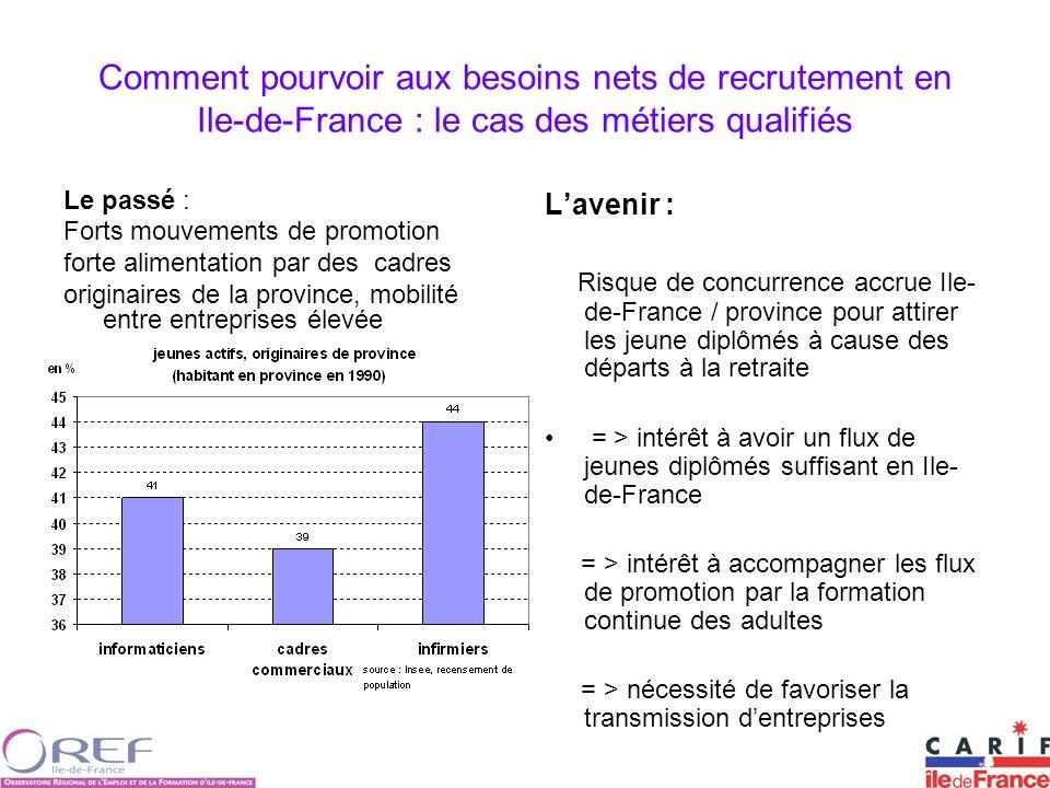 Comment pourvoir aux besoins nets de recrutement en Ile-de-France : le cas des métiers qualifiés