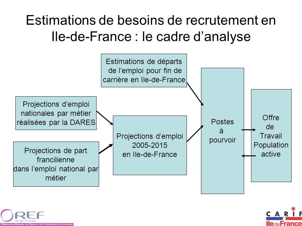 Estimations de besoins de recrutement en Ile-de-France : le cadre d'analyse