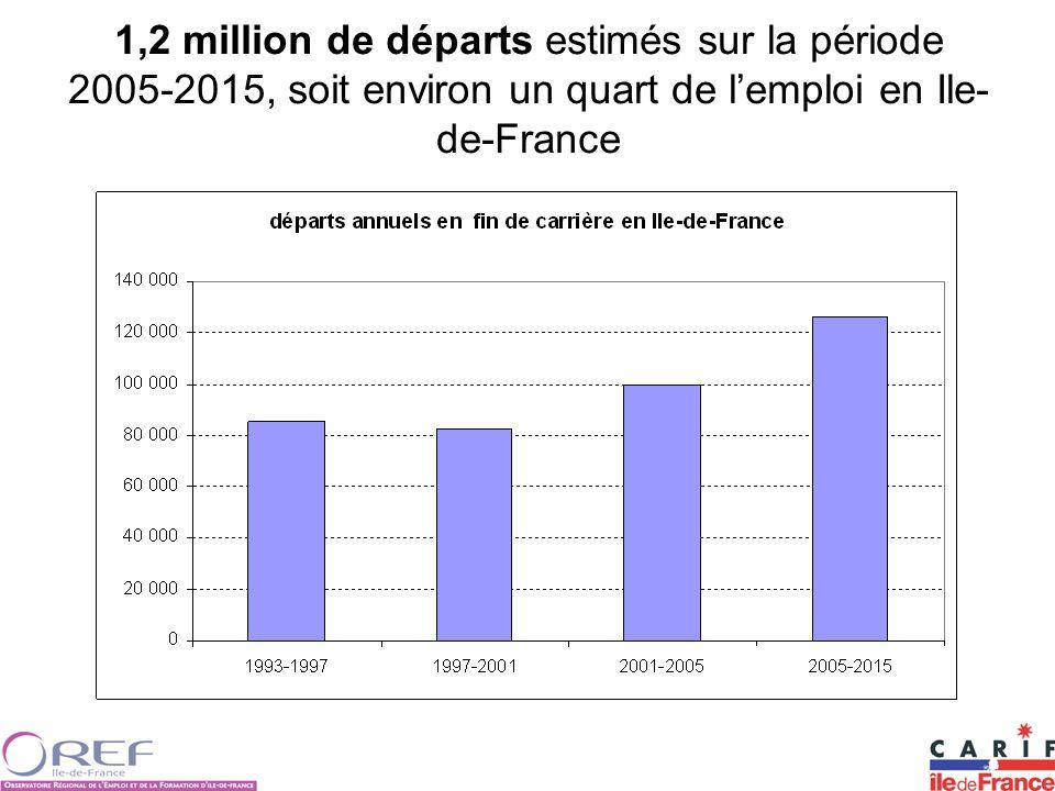 1,2 million de départs estimés sur la période 2005-2015, soit environ un quart de l'emploi en Ile-de-France