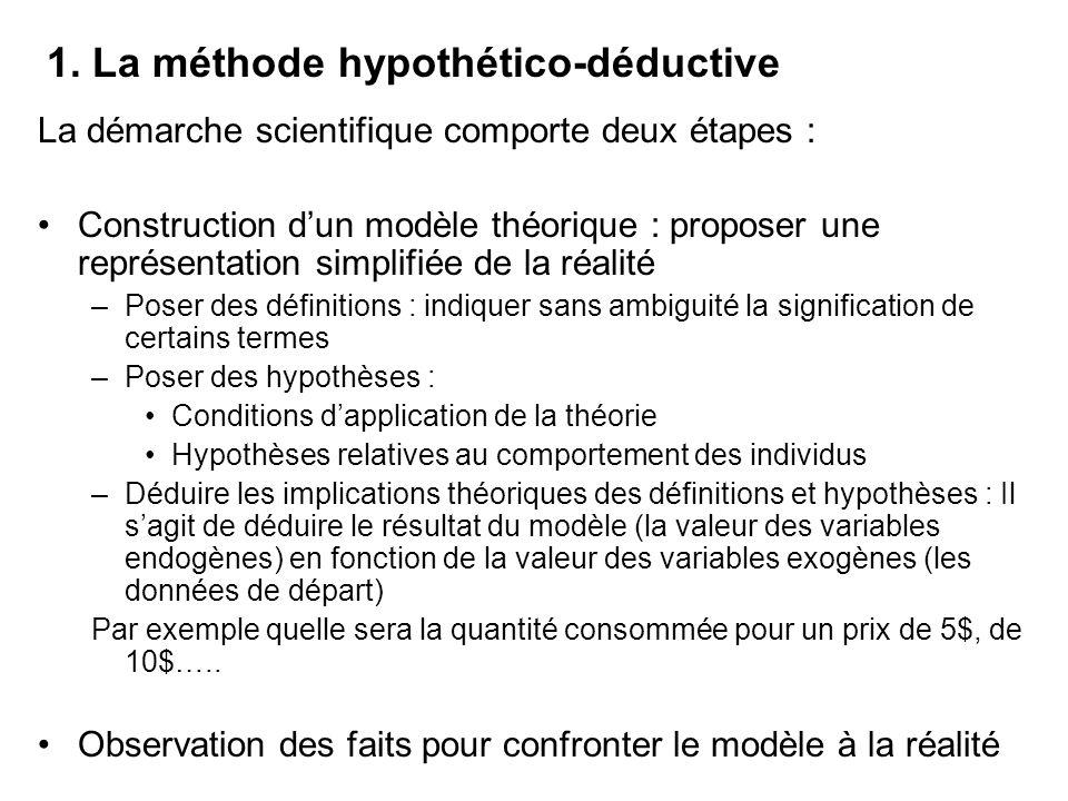 1. La méthode hypothético-déductive