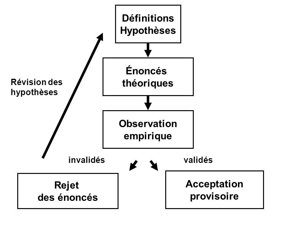 Définitions Hypothèses Énoncés théoriques Observation empirique