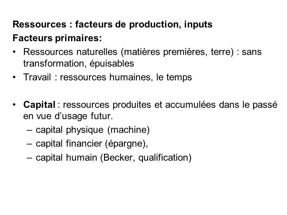 Ressources : facteurs de production, inputs