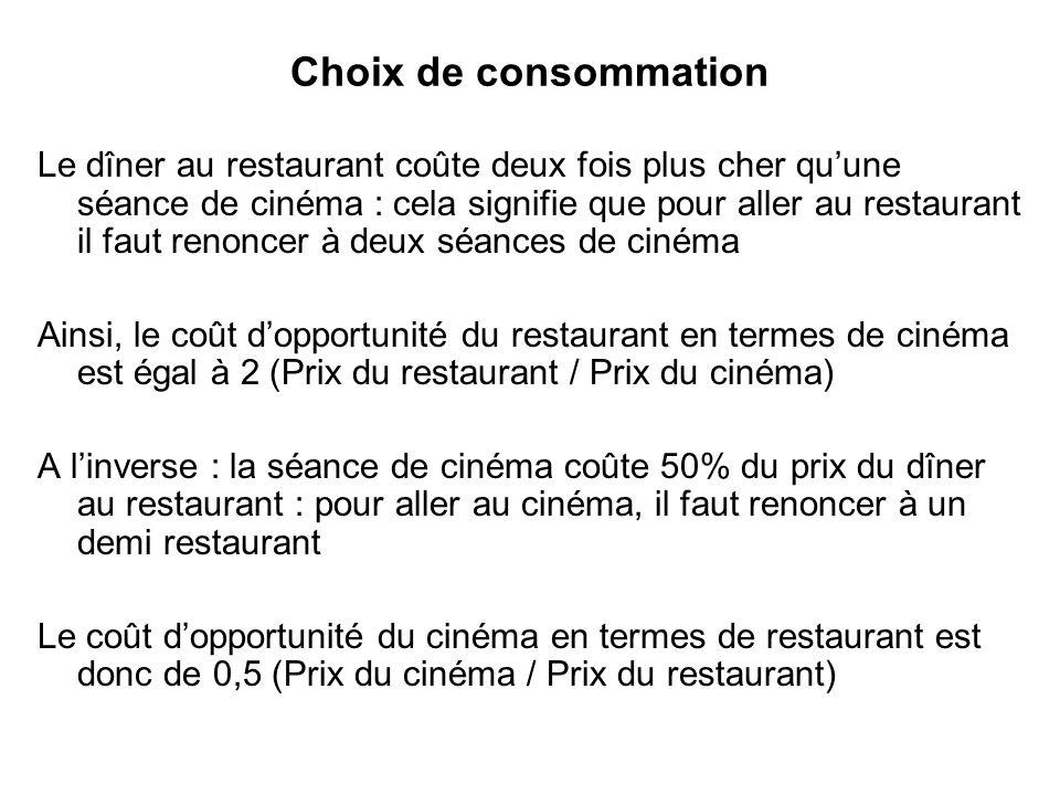 Choix de consommation