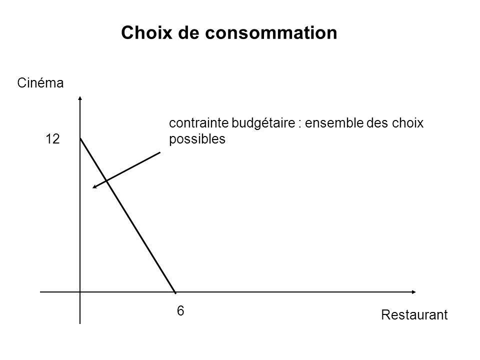 Choix de consommation Cinéma