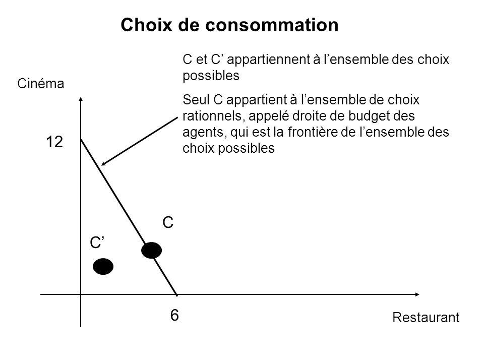 Choix de consommation 12 C C' 6