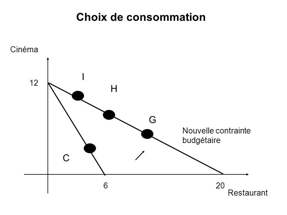 Choix de consommation I H G C Cinéma 12 Nouvelle contrainte budgétaire