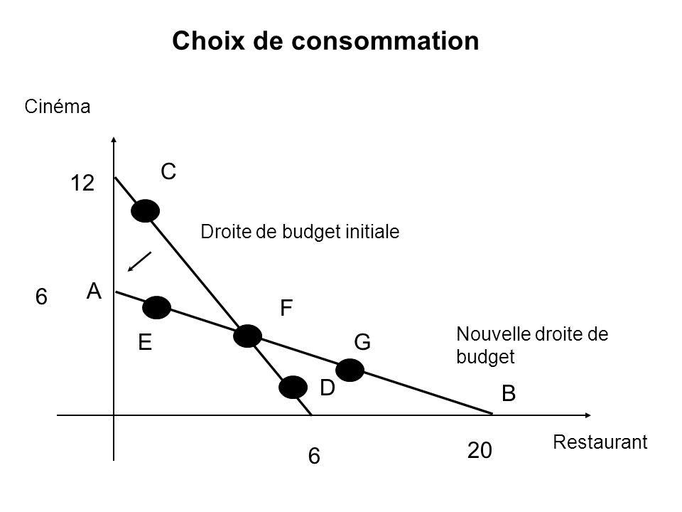 Choix de consommation C 12 A 6 F E G D B 20 6 Cinéma