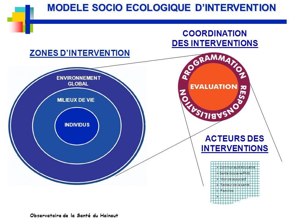 MODELE SOCIO ECOLOGIQUE D'INTERVENTION ACTEURS DES INTERVENTIONS