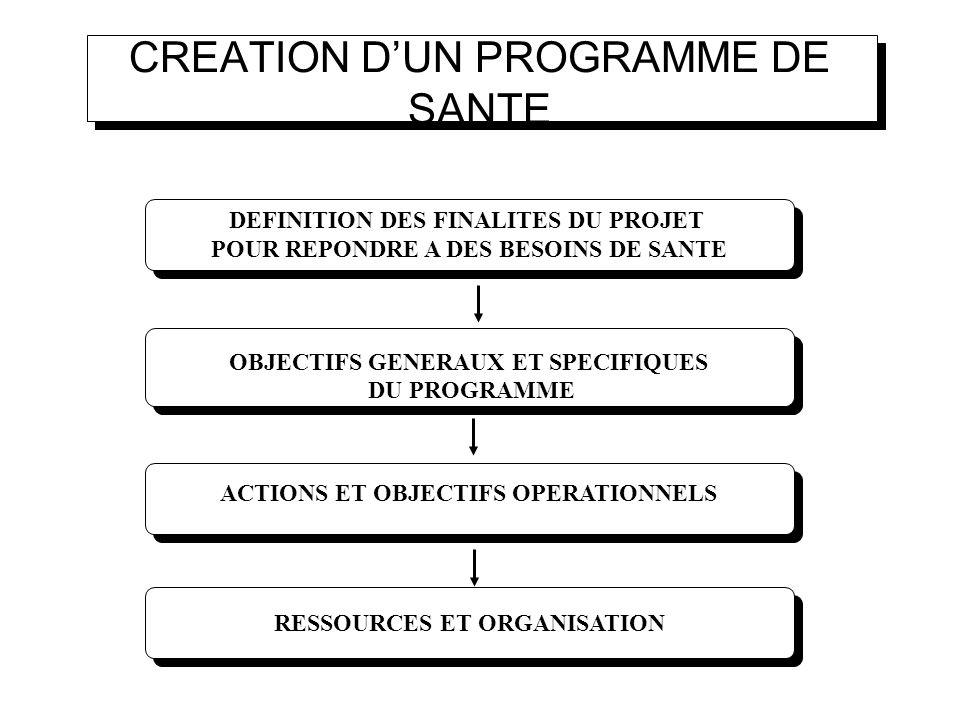 CREATION D'UN PROGRAMME DE SANTE
