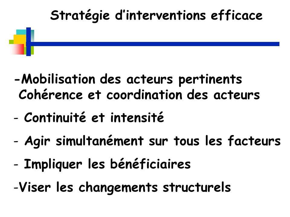 Stratégie d'interventions efficace