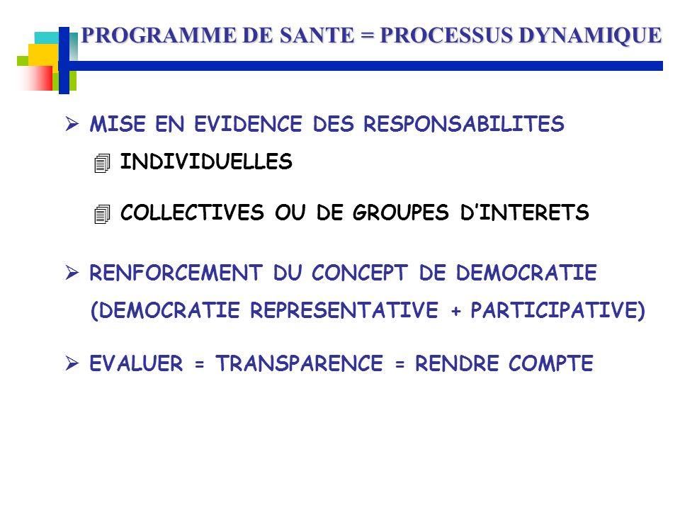PROGRAMME DE SANTE = PROCESSUS DYNAMIQUE