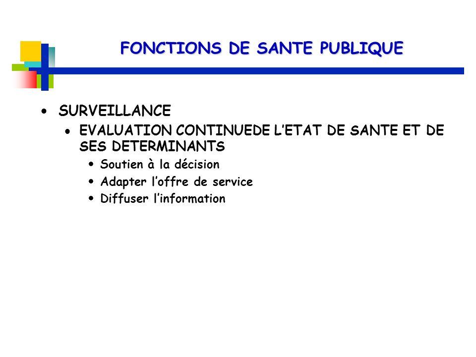 FONCTIONS DE SANTE PUBLIQUE