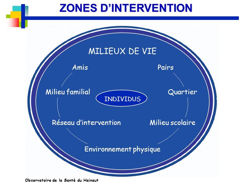 ZONES D'INTERVENTION MILIEUX DE VIE Amis Pairs Milieu familial