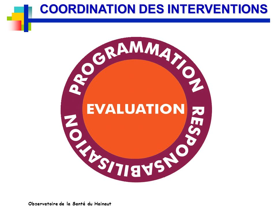 COORDINATION DES INTERVENTIONS