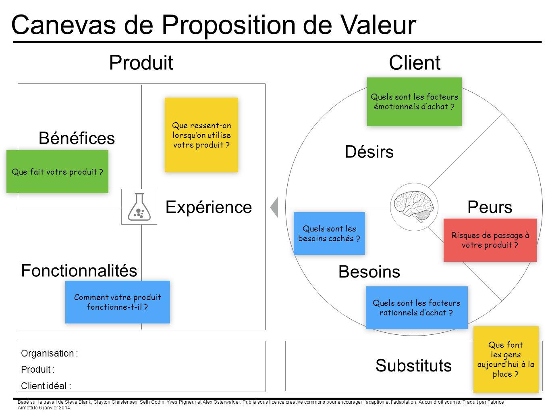 Canevas de Proposition de Valeur