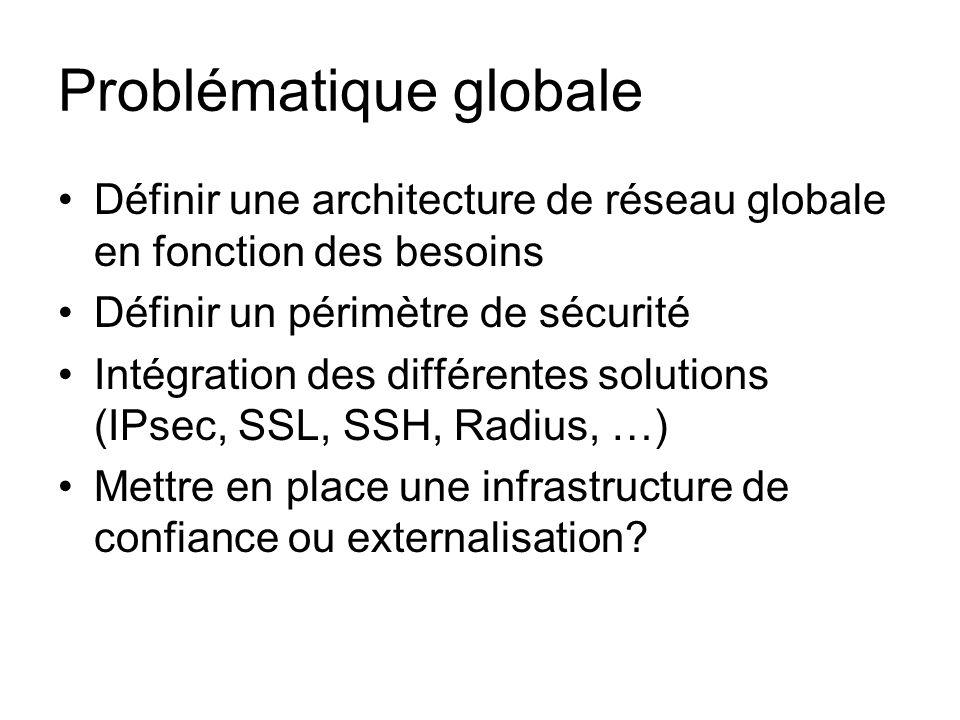 Problématique globale