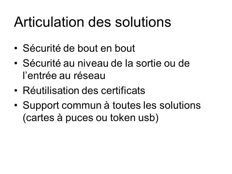 Articulation des solutions