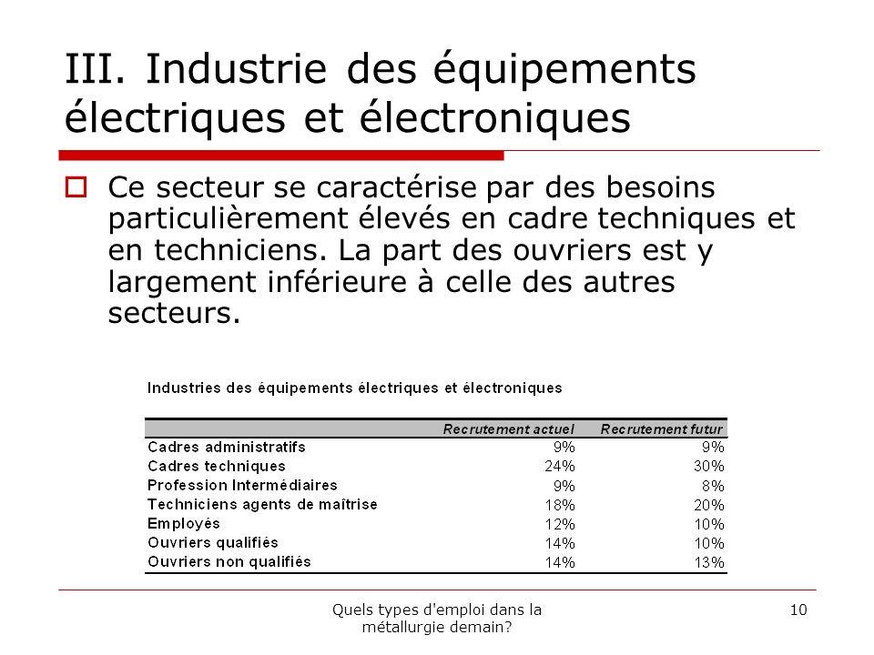 III. Industrie des équipements électriques et électroniques