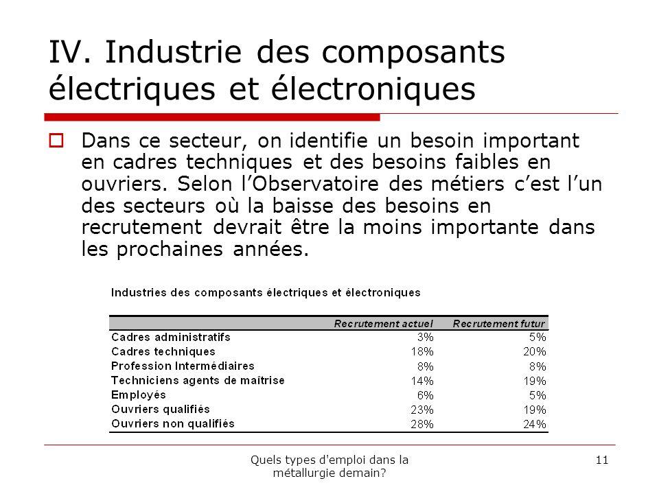 IV. Industrie des composants électriques et électroniques